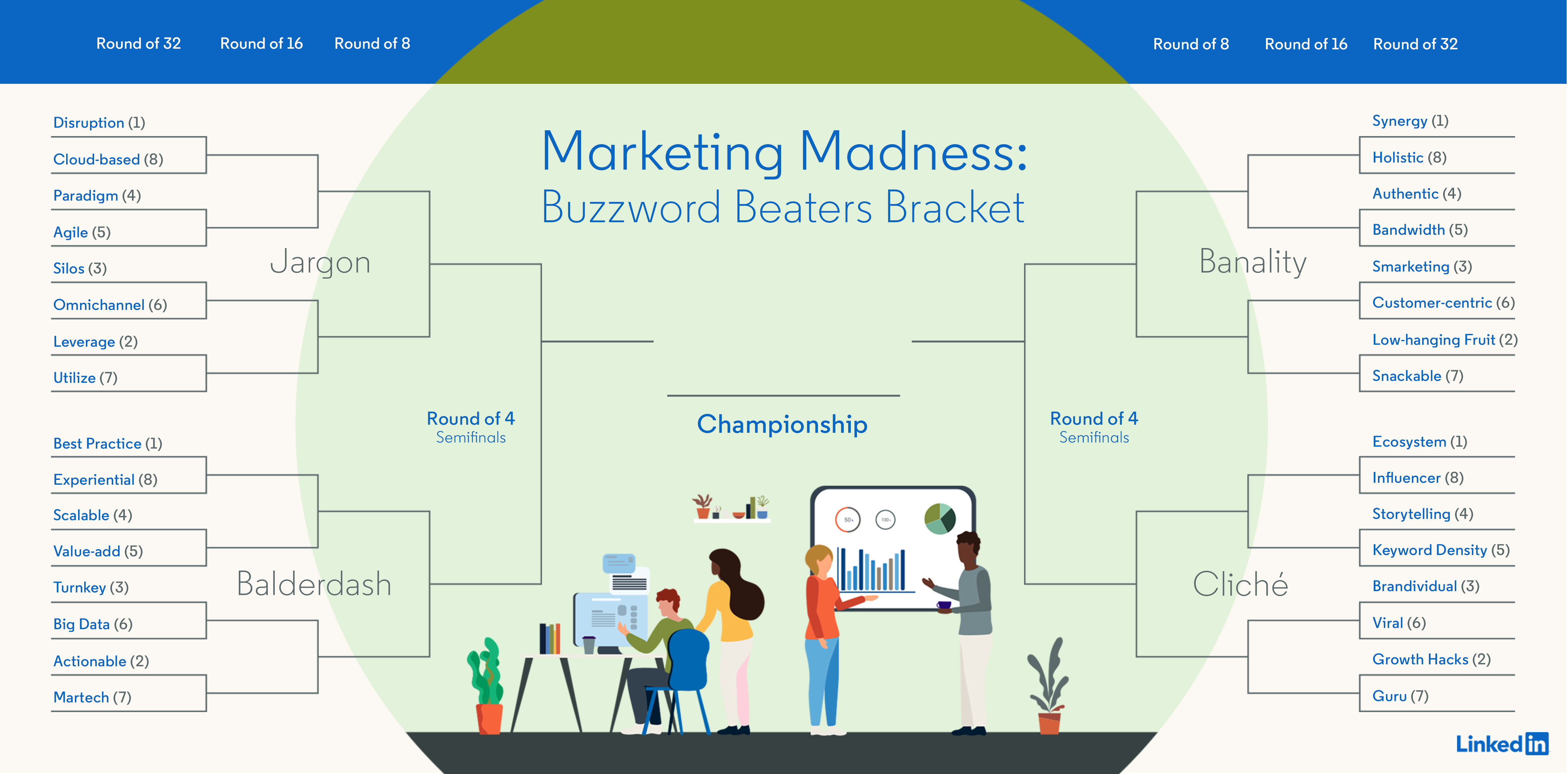 marketing madness bracket  buzzword beaters  u2013 client